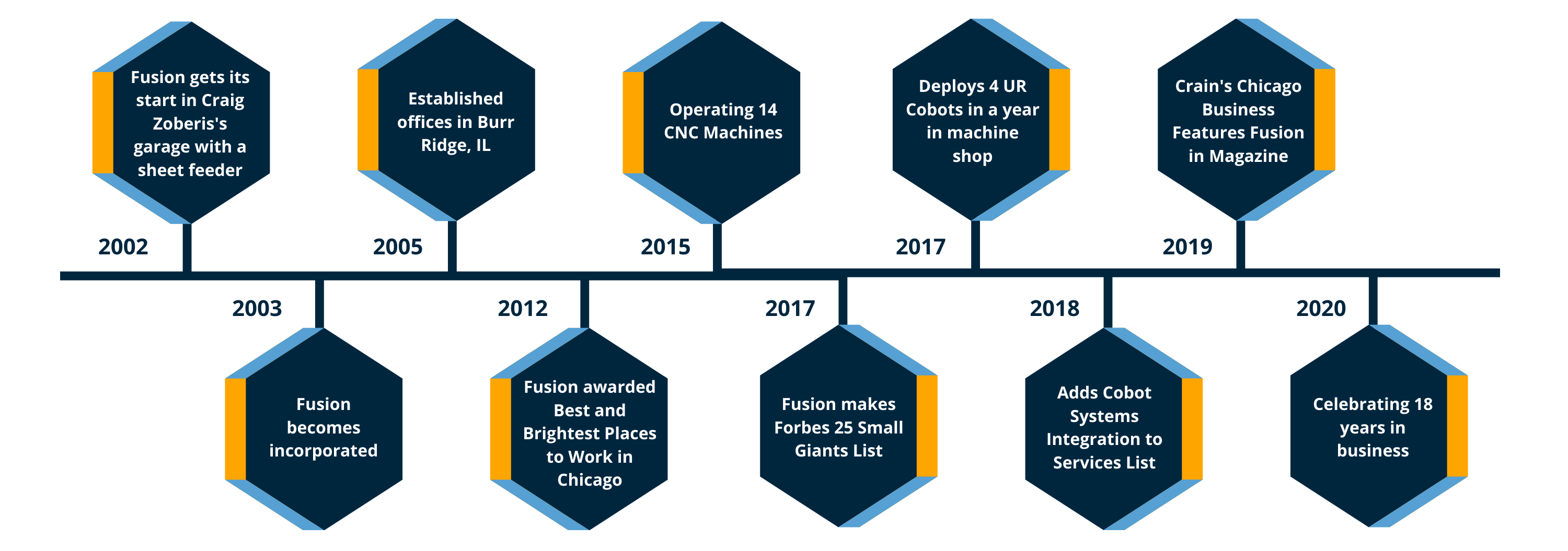 History of Fusion Timeline Graphic